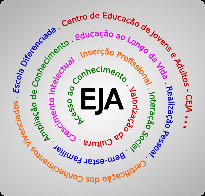 Educação de Jovens e Adultos - EJA - Secretaria da Educação